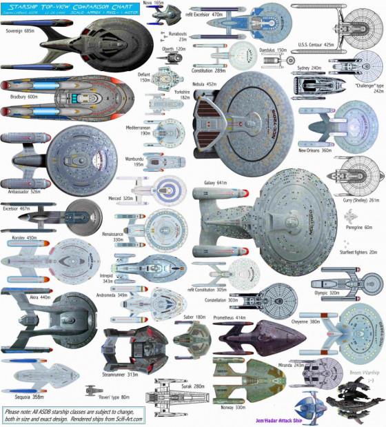 Föderationsschiffe (von oben)